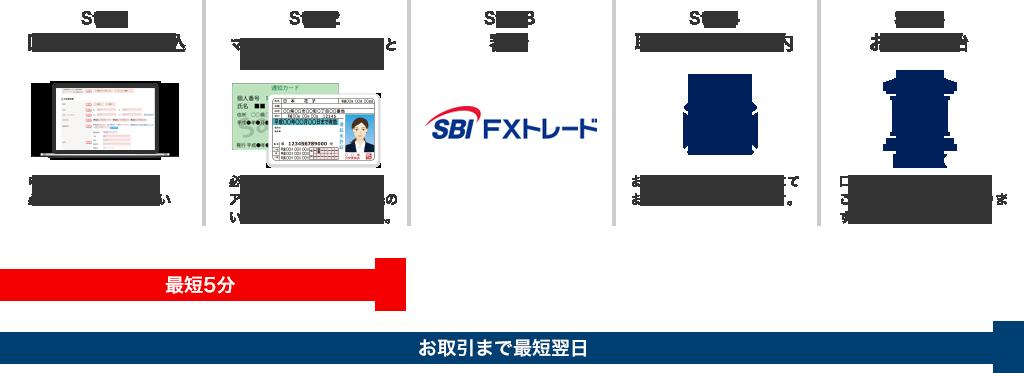 【SBIFXトレード】口座開設までの流れと審査基準について